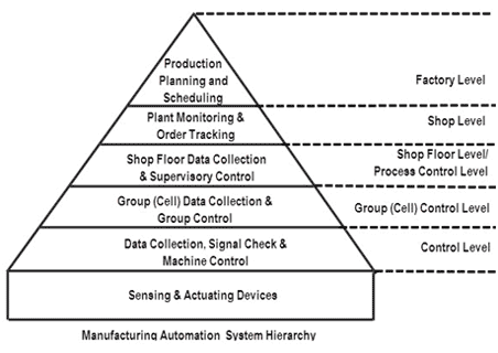 Manufacturing automation systems