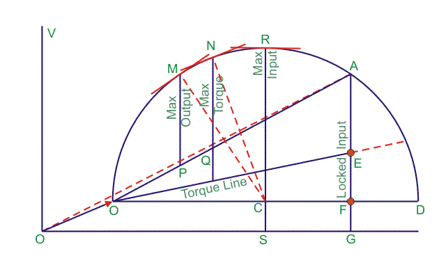 Parts of a Circle Diagram