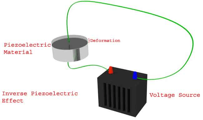 Piezoelectric Actuator