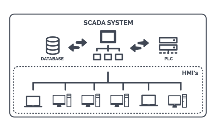 Functional units of SCADA