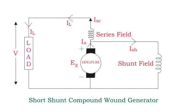 types of dc generators (diagrams included) electrical4ushort shunt compound wound dc generator