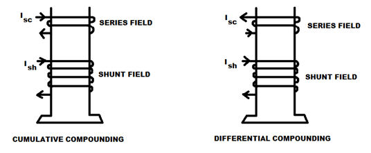 Types of DC Generators (Diagrams Included)   Electrical4U on