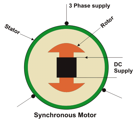 Synchronous Motors: Applications And Working Principle on