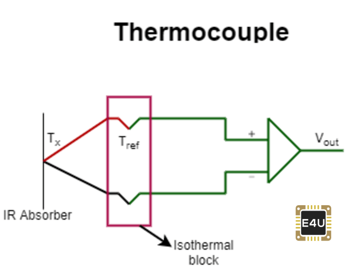 Circuit of a thermocouple