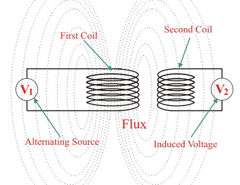 What is a Transformer? Definition and Working Principle