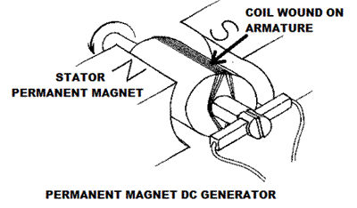 Types of DC Generators