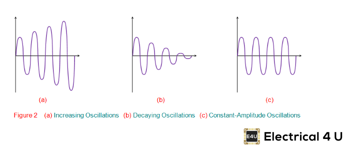 Oscillators: What Are They? (Definition, Types, & Applications
