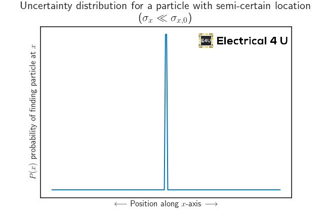 completely-known--particle-position-demonstration-uncertainty