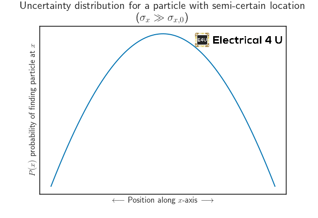 nearly-completely-unknown--particle-position-demonstration-uncertainty