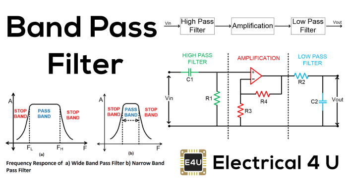 Band Pass Filter: Circuit & Transfer Function (Active & Passive)