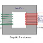 Step Up Transformer: Construction & Working Principle
