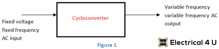 What is Cycloconverter