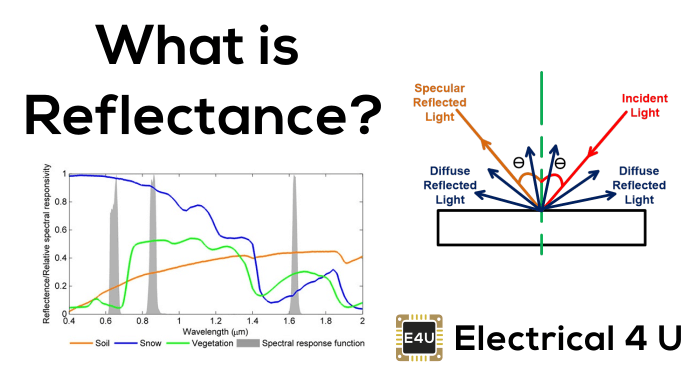 Reflectance, Reflectivity, and the Solar Reflectance Index
